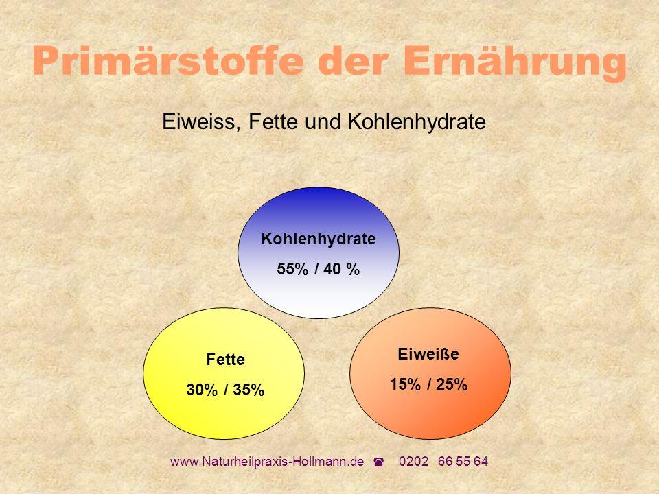 www.Naturheilpraxis-Hollmann.de 0202 66 55 64 Primärstoffe der Ernährung Eiweiss, Fette und Kohlenhydrate Kohlenhydrate 55% / 40 % Fette 30% / 35% Eiw