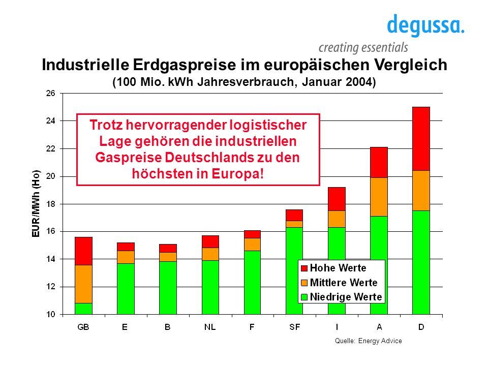 Industrielle Erdgaspreise im europäischen Vergleich (100 Mio. kWh Jahresverbrauch, Januar 2004) Quelle: Energy Advice Trotz hervorragender logistische
