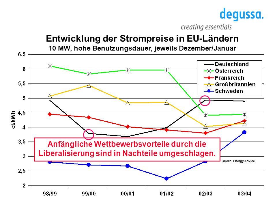 Zentrale Anforderungen an den künftigen Rechts- /Regulierungsrahmen für Strom und Gas in Deutschland Reservierungen im Gasnetz dürfen den Netzzugang Dritter nicht behindern.