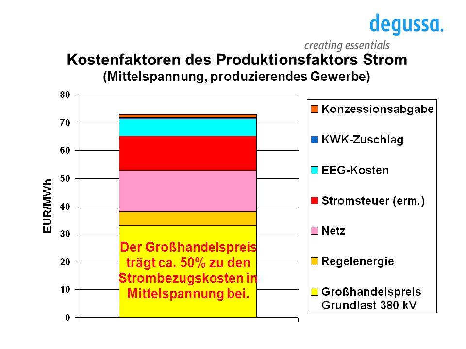 Kostenfaktoren des Produktionsfaktors Strom (Mittelspannung, produzierendes Gewerbe) Der Großhandelspreis trägt ca. 50% zu den Strombezugskosten in Mi