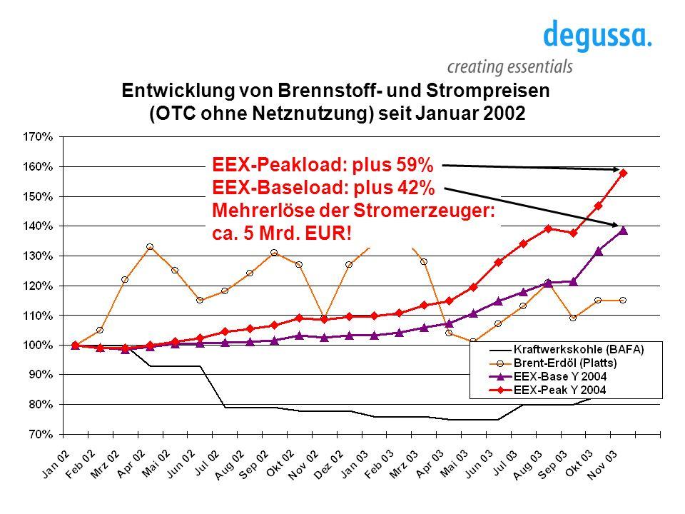 Quelle: EU-Kommission Benchmarking März 2004 Europäische Stromnetzentgelte im Vergleich (Mittelspannung) Die deutschen Netzentgelte (Mittelspannung) liegen im Durchschnitt ca.