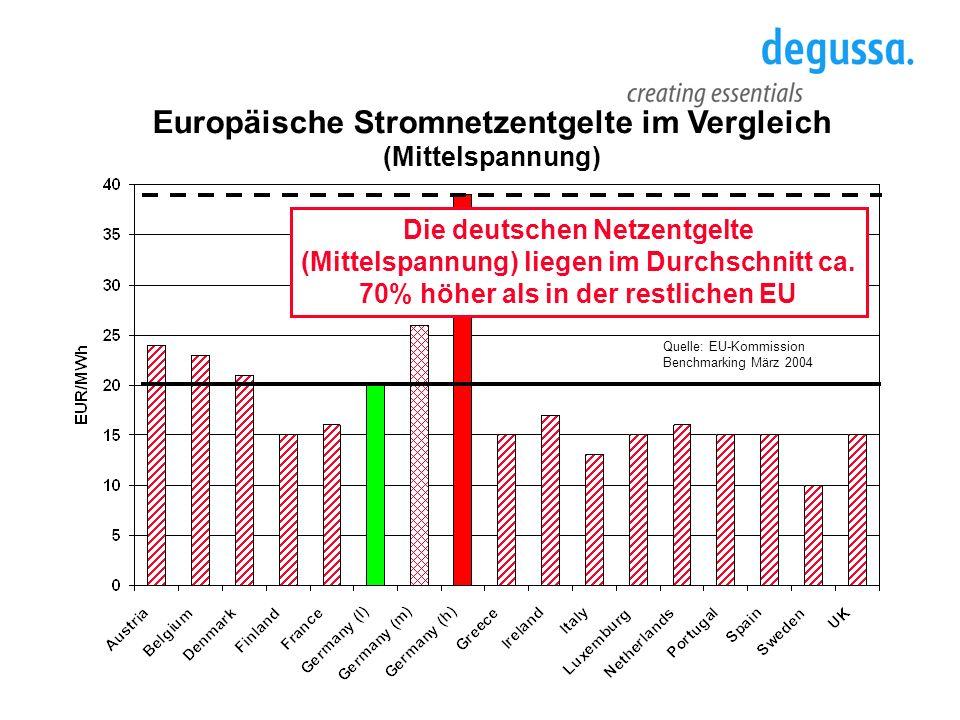 Quelle: EU-Kommission Benchmarking März 2004 Europäische Stromnetzentgelte im Vergleich (Mittelspannung) Die deutschen Netzentgelte (Mittelspannung) l