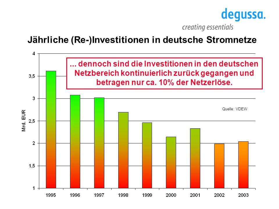 Quelle: VDEW Jährliche (Re-)Investitionen in deutsche Stromnetze... dennoch sind die Investitionen in den deutschen Netzbereich kontinuierlich zurück