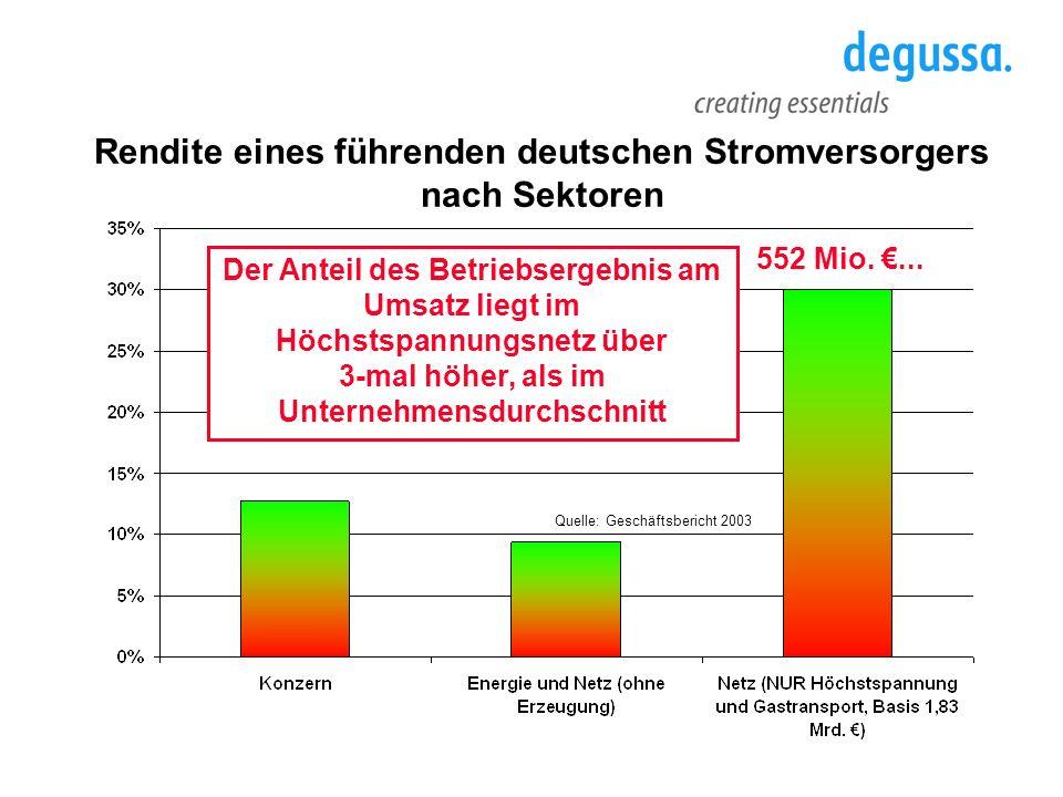 Quelle: Geschäftsbericht 2003 Rendite eines führenden deutschen Stromversorgers nach Sektoren Der Anteil des Betriebsergebnis am Umsatz liegt im Höchs