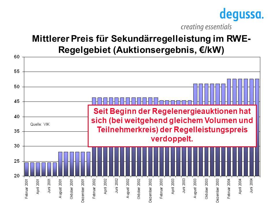 Mittlerer Preis für Sekundärregelleistung im RWE- Regelgebiet (Auktionsergebnis, /kW) Seit Beginn der Regelenergieauktionen hat sich (bei weitgehend g