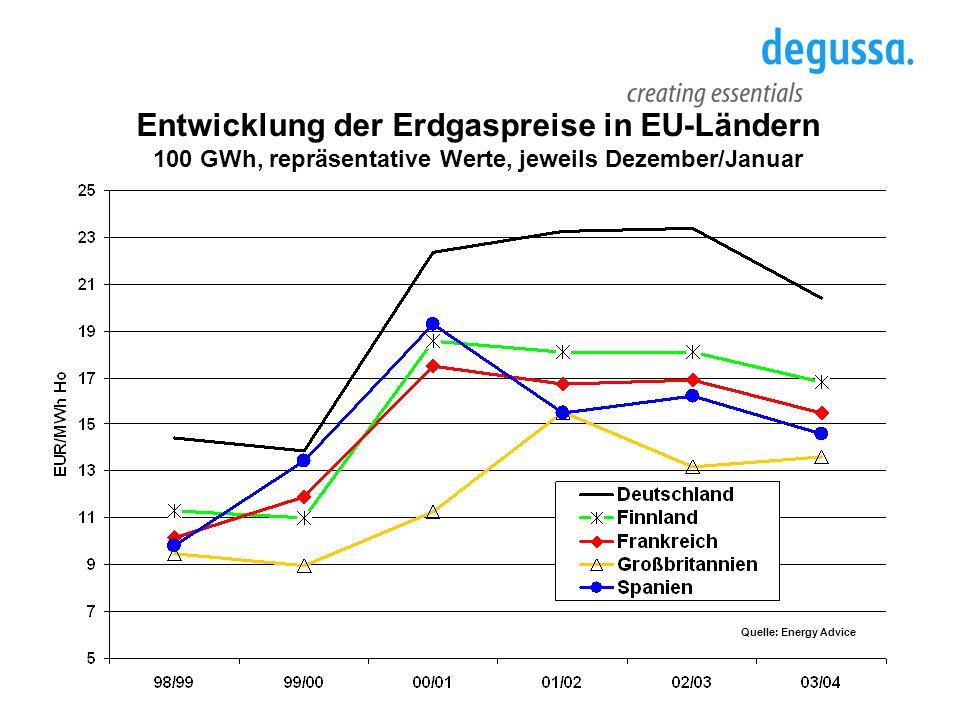 Industrielle Erdgaspreise im europäischen Vergleich (100 Mio.
