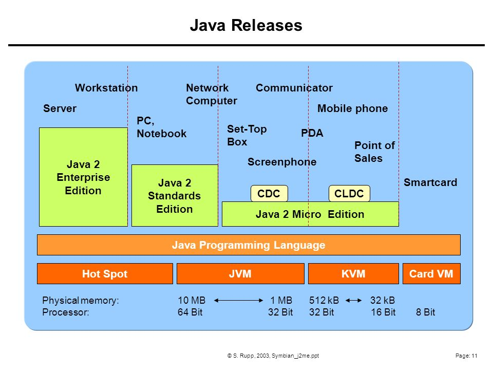Page: 11© S. Rupp, 2003, Symbian_j2me.ppt Java Programming Language Hot SpotJVMKVMCard VM Java 2 Enterprise Edition Java 2 Standards Edition Java 2 Mi