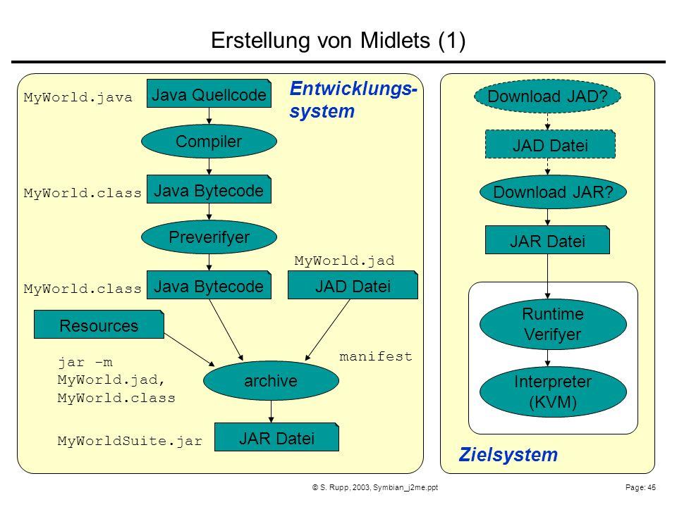 Page: 45© S. Rupp, 2003, Symbian_j2me.ppt MyWorld.java Compiler Java Quellcode Java Bytecode Preverifyer Java Bytecode MyWorld.class JAD Datei JAR Dat