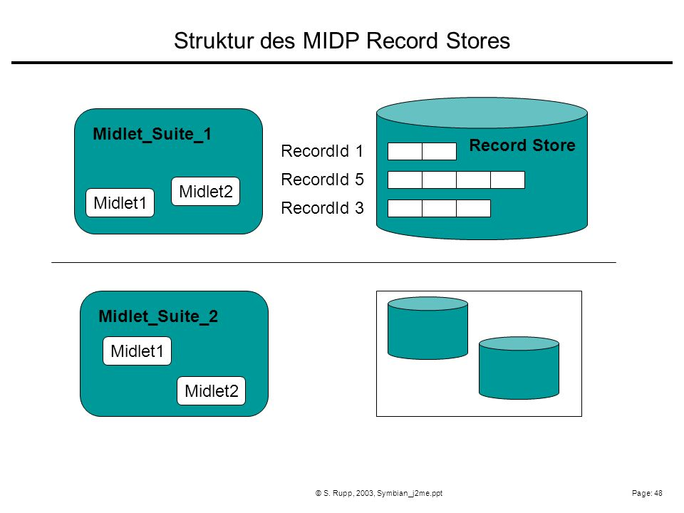 Page: 48© S. Rupp, 2003, Symbian_j2me.ppt RecordId 1 RecordId 5 RecordId 3 Midlet1 Midlet2 Midlet_Suite_1 Midlet2 Midlet1 Midlet_Suite_2 Record Store