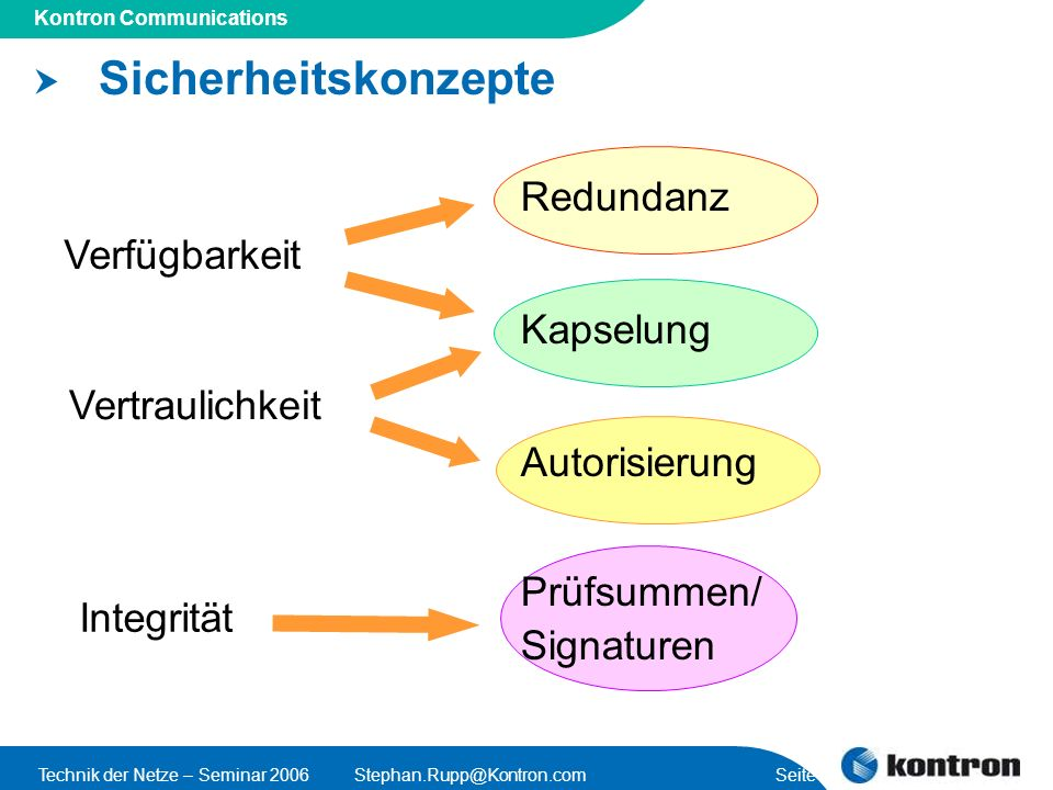Presentation Title Kontron Communications Technik der Netze – Seminar 2006Stephan.Rupp@Kontron.com Seite 46 Vergleich Redundanzkonzepte für TK Characteristic Typical High Availability Systems Redundancy by Distributed Storage Networks Unit Cost High (Proprietary HW and standby redundant policy) Low (COTS HW and optimised redundancy policy) Typical ArchitectureMated-pairLoad-sharing peers Local Fault Tolerance2 x NN + k Geographical Redundancy 4 x NN + k Disaster Recovery Time Minutes -> HoursInstant