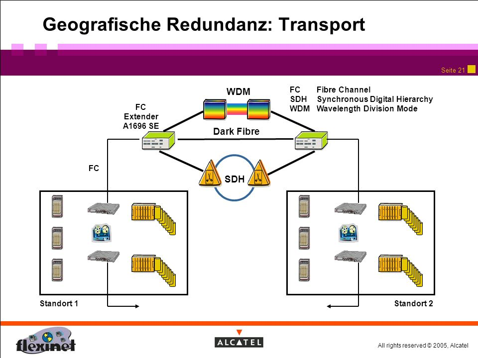 All rights reserved © 2005, Alcatel Seite 20 DB und SAN HBA Fibre Channel Switch DB-Server mit Host Bus Adapter Storage System mit RAID Arrays Zum Spiegelstandort Fibre Channel Storage Area Network Applikations- Rechner ISS LAN / WAN