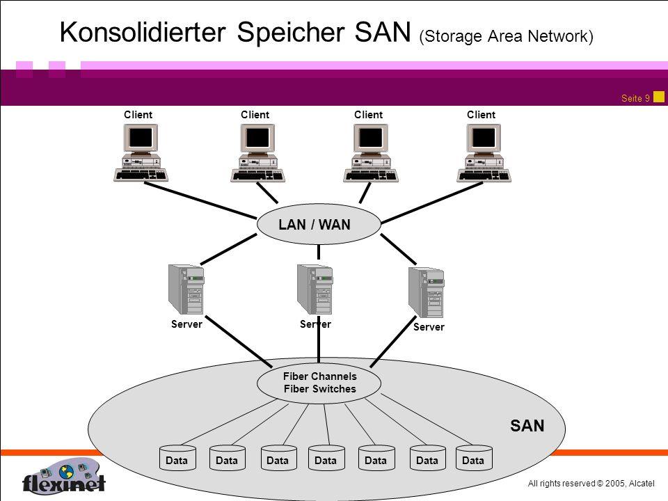 All rights reserved © 2005, Alcatel Seite 9 Konsolidierter Speicher SAN (Storage Area Network) Client LAN / WAN Server SAN Data Fiber Channels Fiber Switches