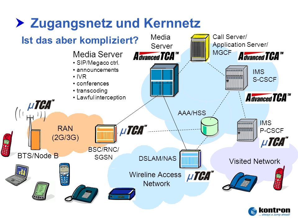 Technik der Netze – Seminar 2006Stephan.Rupp@Kontron.com Seite 12 Kontron Communications RAN (2G/3G) BTS/Node B BSC/RNC/ SGSN Visited Network Wireline