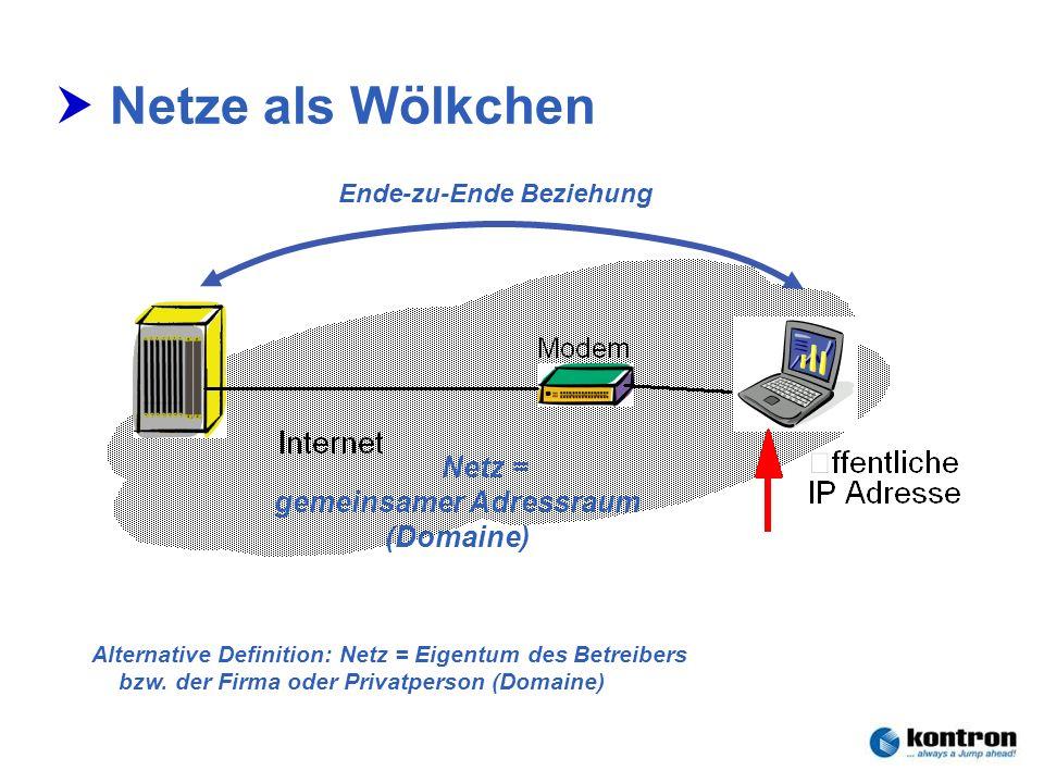 Technik der Netze – Seminar 2006Stephan.Rupp@Kontron.com Seite 15 Kontron Communications Netze als Wölkchen Netz = gemeinsamer Adressraum (Domaine) Al