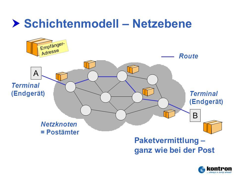 Technik der Netze – Seminar 2006Stephan.Rupp@Kontron.com Seite 18 Kontron Communications Schichtenmodell – Netzebene Paketvermittlung – ganz wie bei d
