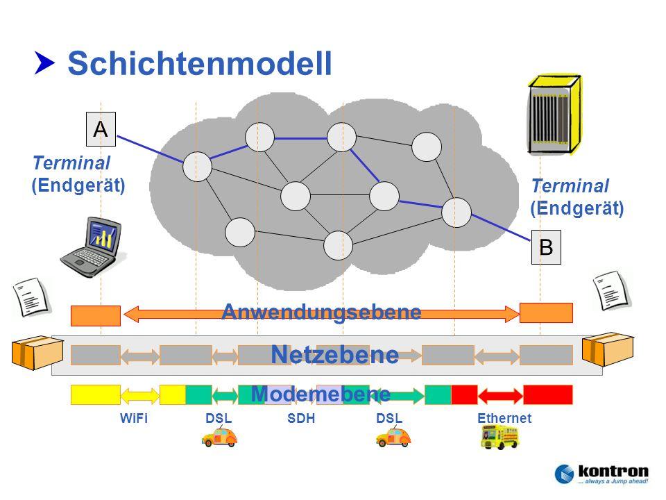 Technik der Netze – Seminar 2006Stephan.Rupp@Kontron.com Seite 19 Kontron Communications Schichtenmodell A B Terminal (Endgerät) Terminal (Endgerät) N