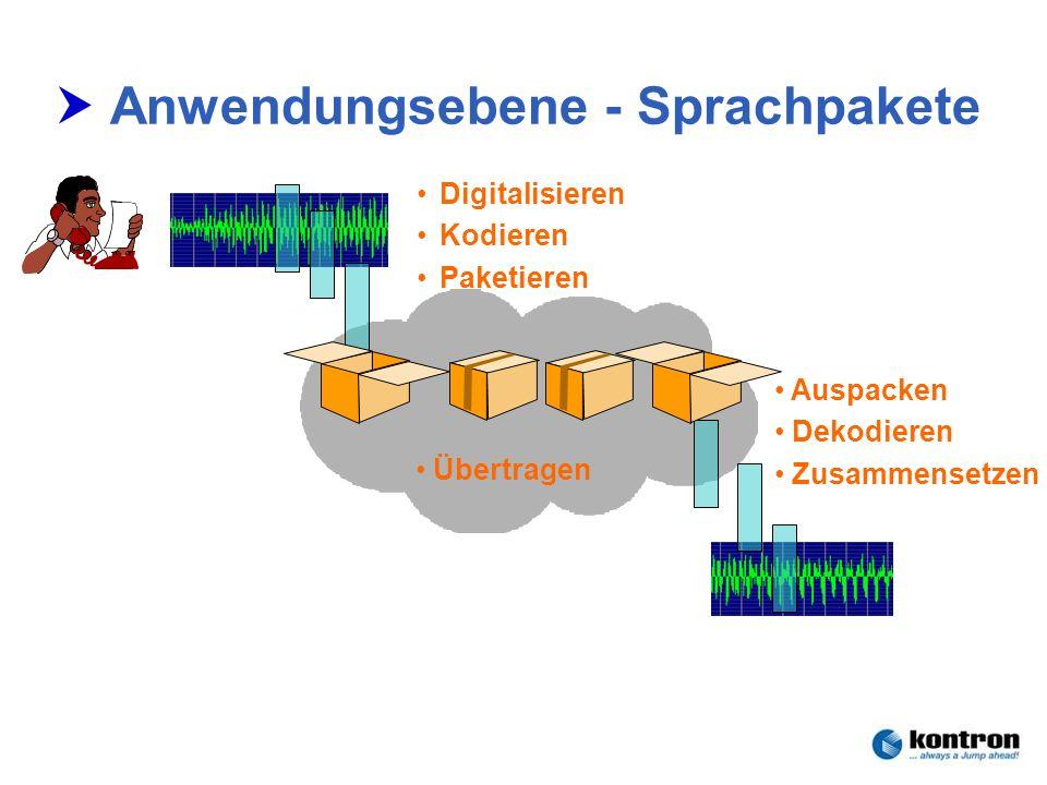 Technik der Netze – Seminar 2006Stephan.Rupp@Kontron.com Seite 20 Kontron Communications Anwendungsebene - Sprachpakete Digitalisieren Kodieren Paketi