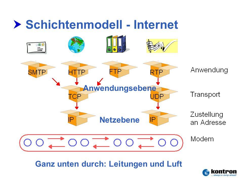 Technik der Netze – Seminar 2006Stephan.Rupp@Kontron.com Seite 21 Kontron Communications Schichtenmodell - Internet Netzebene Ganz unten durch: Leitun