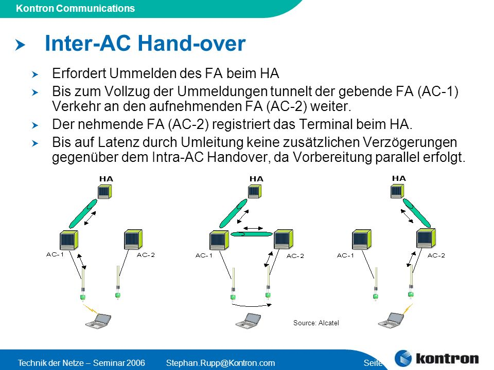 Presentation Title Kontron Communications Technik der Netze – Seminar 2006Stephan.Rupp@Kontron.com Seite 19 Inter-AC Hand-over Erfordert Ummelden des