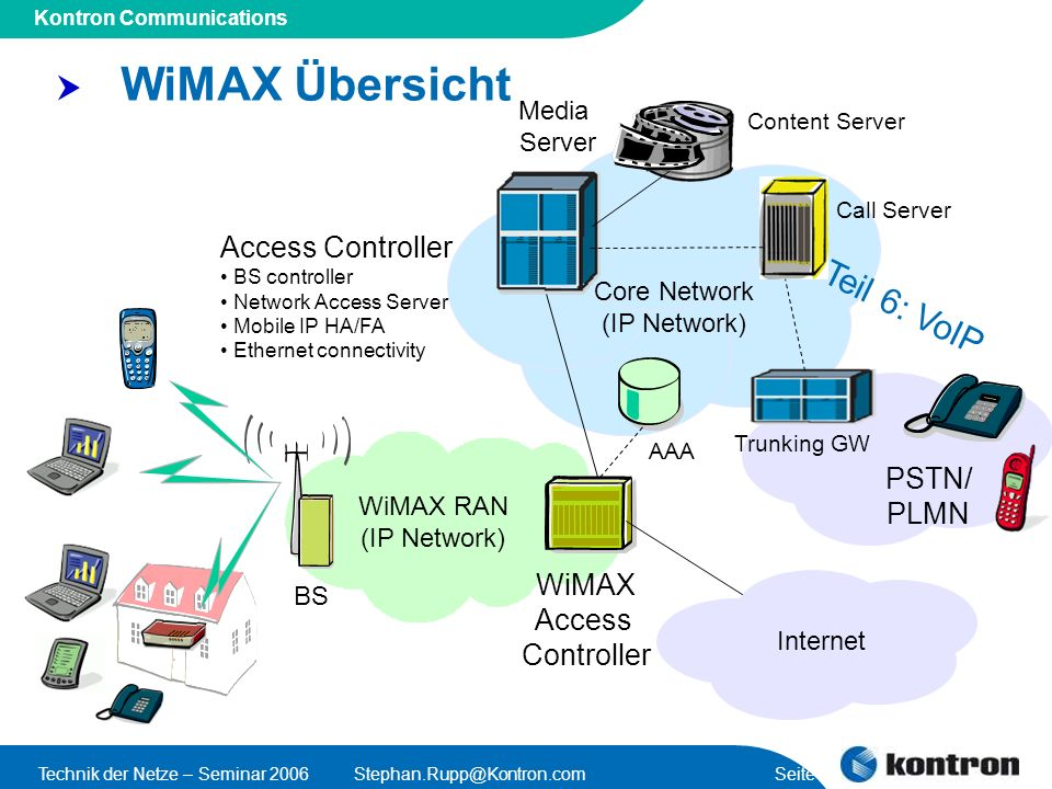 Presentation Title Kontron Communications Technik der Netze – Seminar 2006Stephan.Rupp@Kontron.com Seite 3 WiMAX RAN (IP Network) BS WiMAX Access Cont