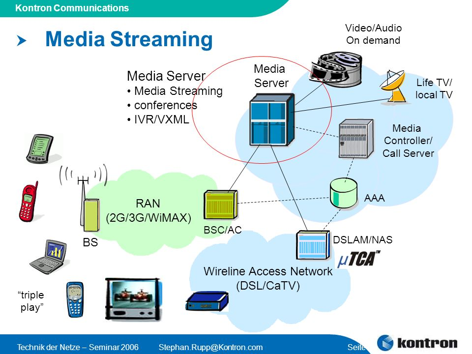 Presentation Title Kontron Communications Technik der Netze – Seminar 2006Stephan.Rupp@Kontron.com Seite 19 Media Streaming RAN (2G/3G/WiMAX) BS BSC/A