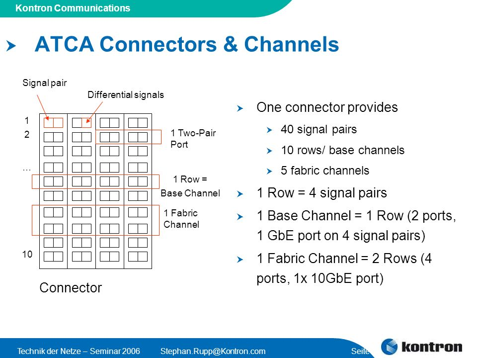 Presentation Title Kontron Communications Technik der Netze – Seminar 2006Stephan.Rupp@Kontron.com Seite 33 ATCA Backplane (Zone 2 only) 2 hub slots for hub boards 16 slots total