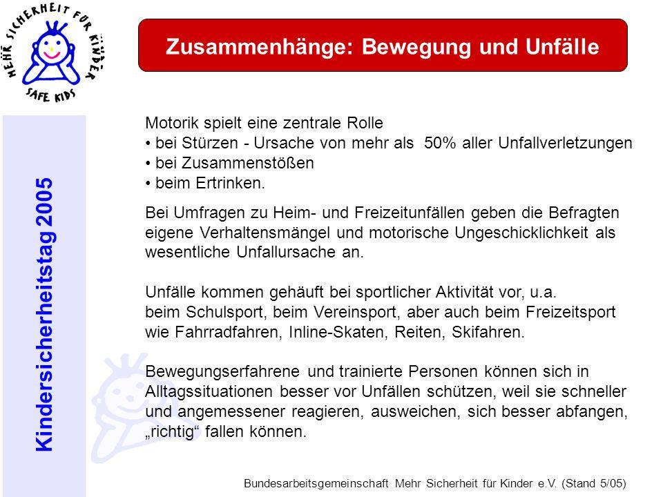 Kindersicherheitstag 2005 Bundesarbeitsgemeinschaft Mehr Sicherheit für Kinder e.V. (Stand 5/05) Zusammenhänge: Bewegung und Unfälle Motorik spielt ei