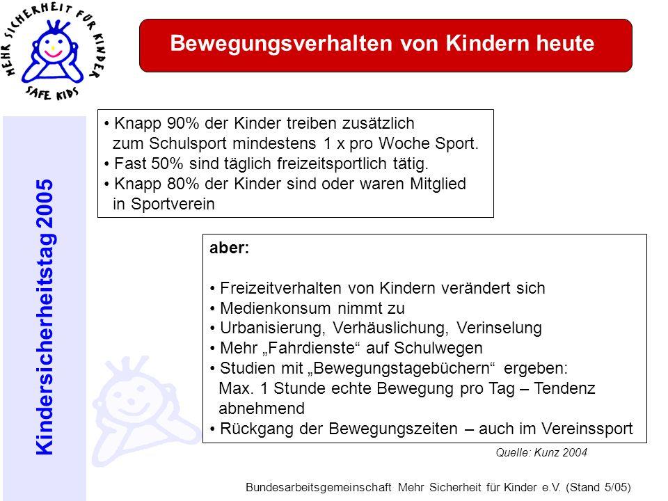 Kindersicherheitstag 2005 Bundesarbeitsgemeinschaft Mehr Sicherheit für Kinder e.V. (Stand 5/05) Bewegungsverhalten von Kindern heute Knapp 90% der Ki