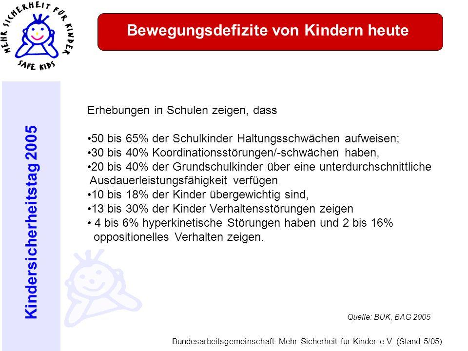 Kindersicherheitstag 2005 Bundesarbeitsgemeinschaft Mehr Sicherheit für Kinder e.V. (Stand 5/05) Bewegungsdefizite von Kindern heute Erhebungen in Sch