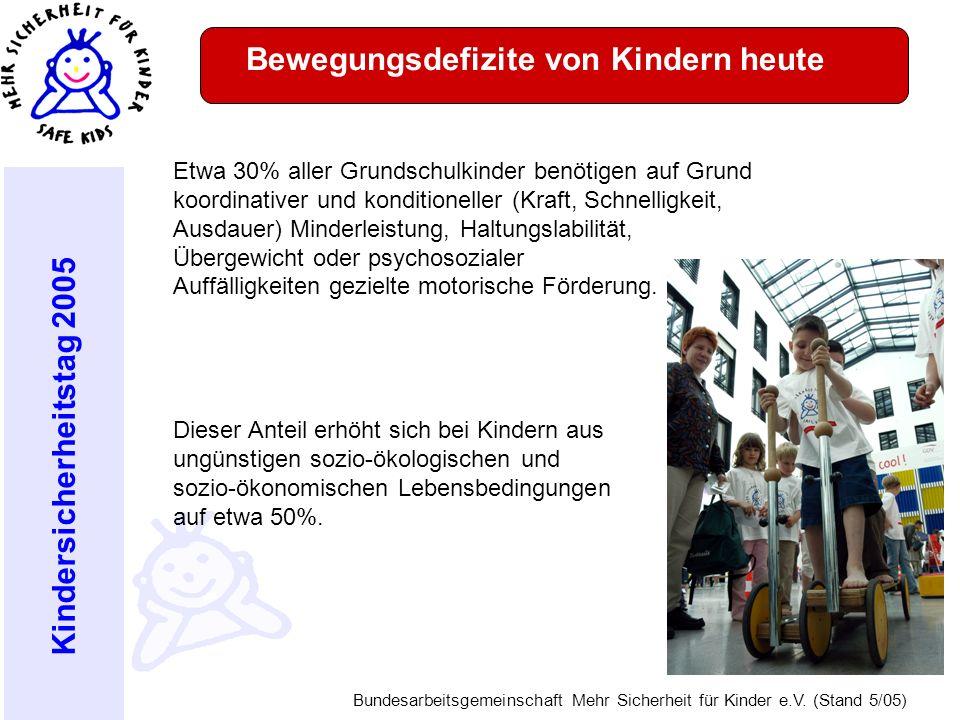 Kindersicherheitstag 2005 Bundesarbeitsgemeinschaft Mehr Sicherheit für Kinder e.V. (Stand 5/05) Bewegungsdefizite von Kindern heute Etwa 30% aller Gr