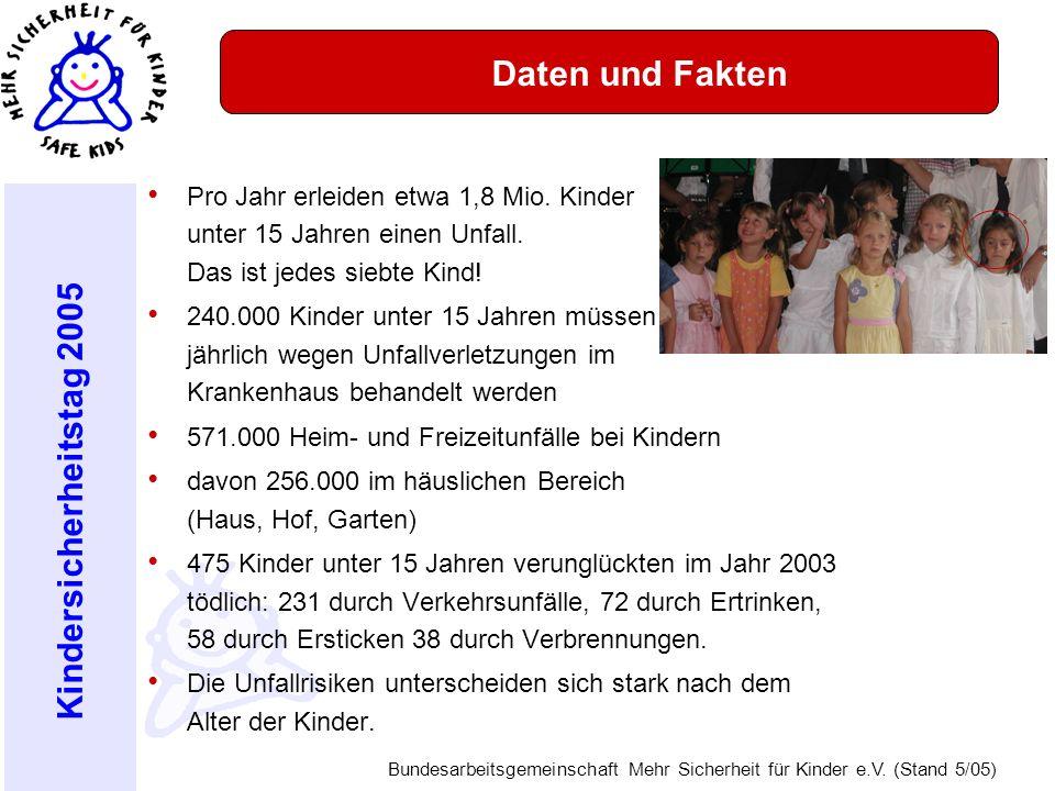 Kindersicherheitstag 2005 Bundesarbeitsgemeinschaft Mehr Sicherheit für Kinder e.V. (Stand 5/05) Daten und Fakten Pro Jahr erleiden etwa 1,8 Mio. Kind