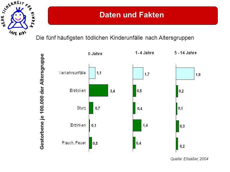 Daten und Fakten Die fünf häufigsten tödlichen Kinderunfälle nach Altersgruppen Quelle: Ellsäßer, 2004 Gestorbene je 100.000 der Altersgruppe