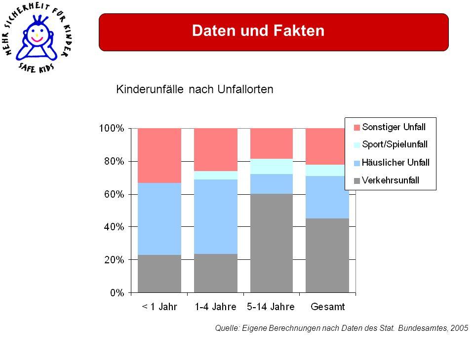 Daten und Fakten Kinderunfälle nach Unfallorten Quelle: Eigene Berechnungen nach Daten des Stat. Bundesamtes, 2005