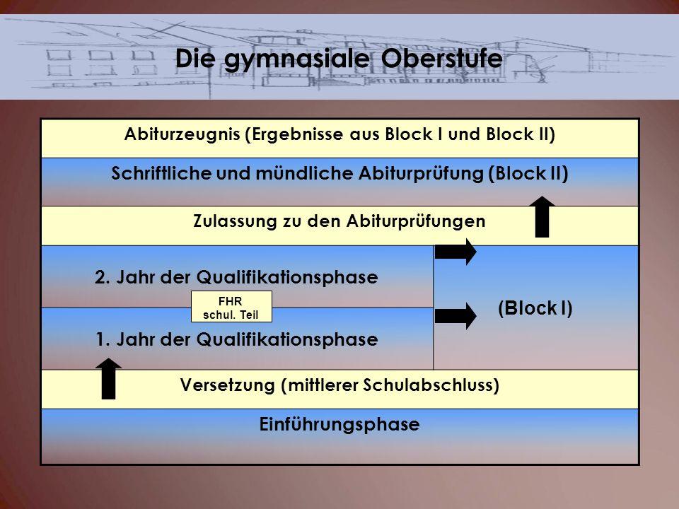 Abiturzeugnis (Ergebnisse aus Block I und Block II) Schriftliche und mündliche Abiturprüfung (Block II) Zulassung zu den Abiturprüfungen 2. Jahr der Q