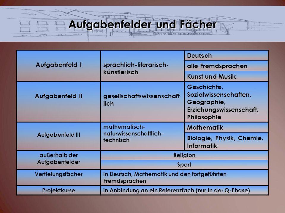Aufgabenfeld Isprachlich-literarisch- künstlerisch Deutsch alle Fremdsprachen Kunst und Musik Aufgabenfeld IIgesellschaftswissenschaft lich Geschichte