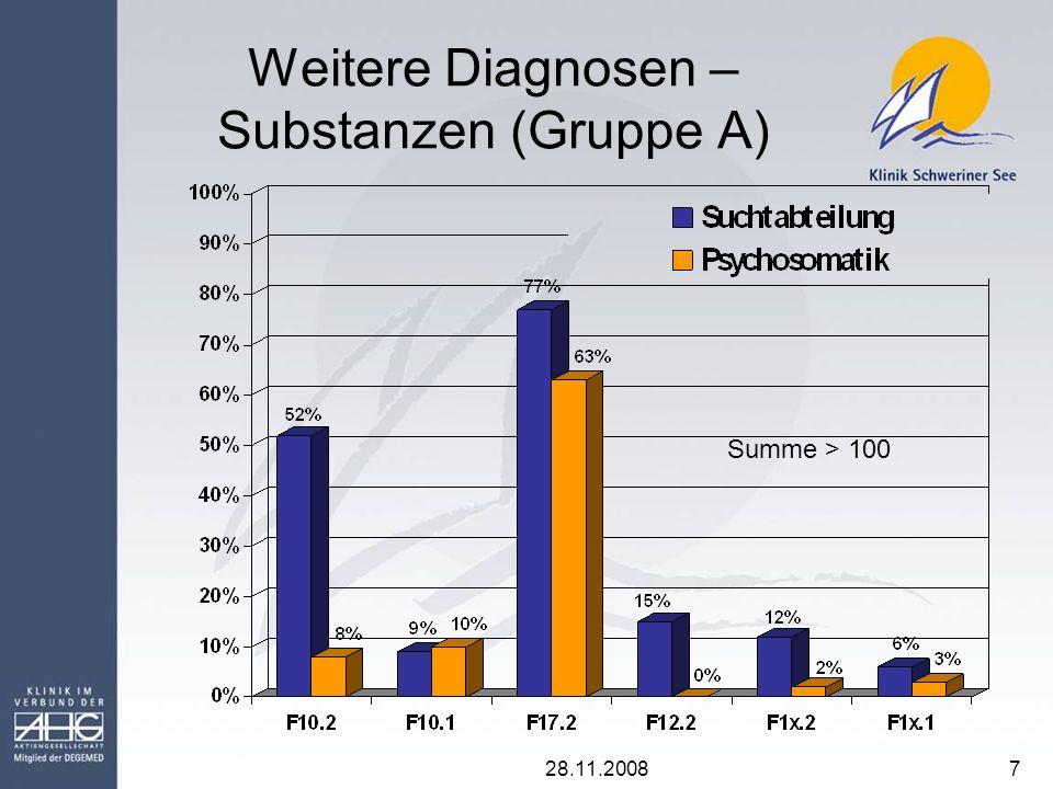 28.11.20088 Gruppen B und C Pathologische Glücksspieler – Weitere Diagnosen Gruppe D Summe>100