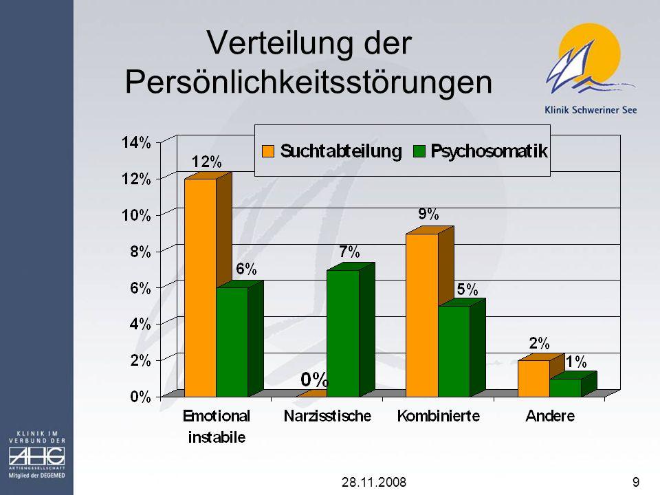 28.11.200810 Fazit Empfehlungsvereinbarung wird bei Substanzabhängigkeit (Gruppe A) fast immer und bei komorbiden psychischen Störungen (Gruppe D) überwiegend berücksichtigt.