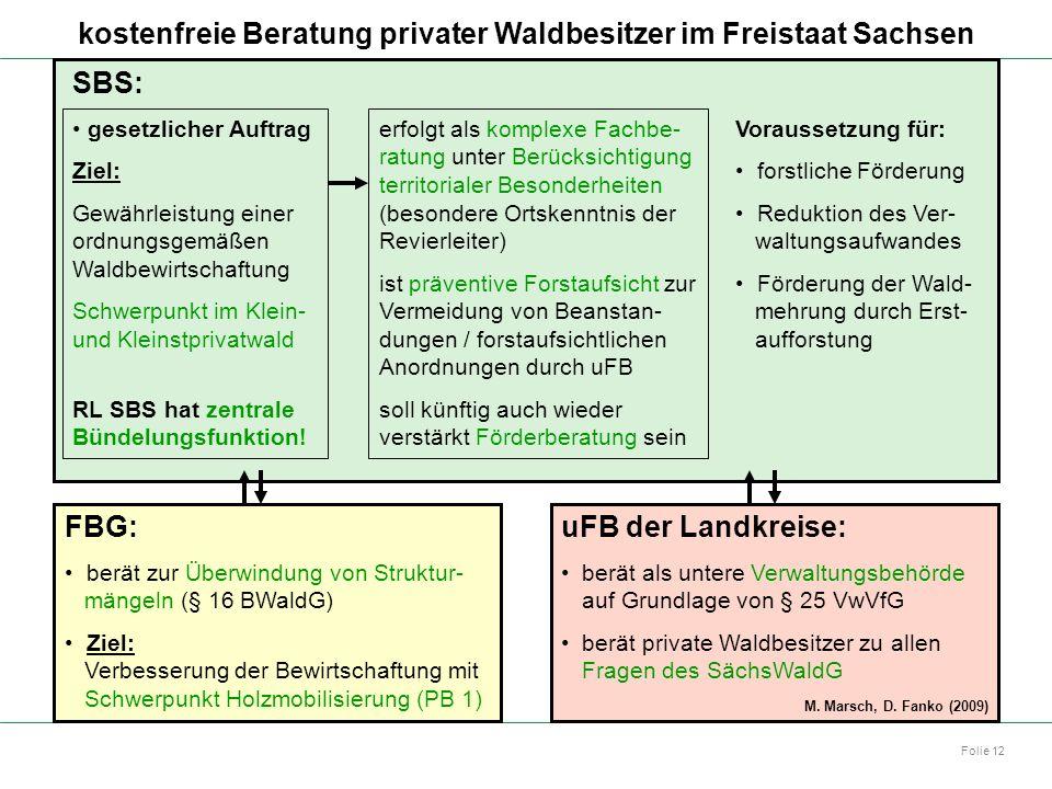 Autor: Dr. Mario Marsch Folie 12 gesetzlicher Auftrag Ziel: Gewährleistung einer ordnungsgemäßen Waldbewirtschaftung Schwerpunkt im Klein- und Kleinst