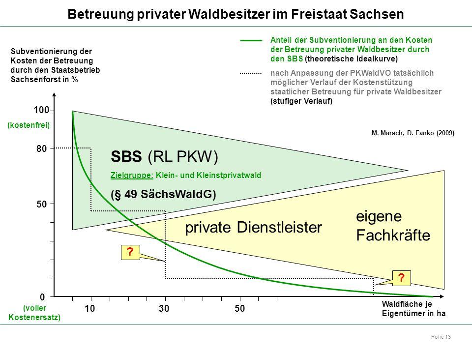 Autor: Dr. Mario Marsch Folie 13 Betreuung privater Waldbesitzer im Freistaat Sachsen Waldfläche je Eigentümer in ha 10 5030 Subventionierung der Kost