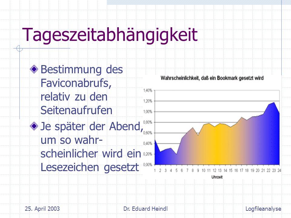 25. April 2003Dr. Eduard Heindl Tageszeitabhängigkeit Bestimmung des Faviconabrufs, relativ zu den Seitenaufrufen Je später der Abend, um so wahr- sch