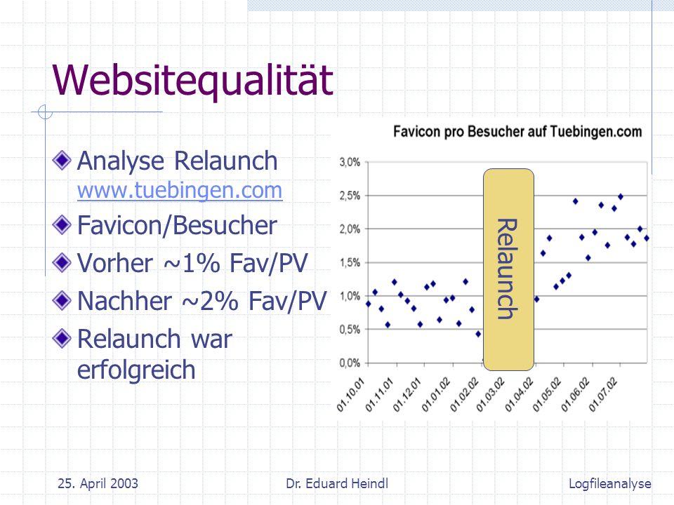 25. April 2003Dr. Eduard Heindl Websitequalität Analyse Relaunch www.tuebingen.com www.tuebingen.com Favicon/Besucher Vorher ~1% Fav/PV Nachher ~2% Fa