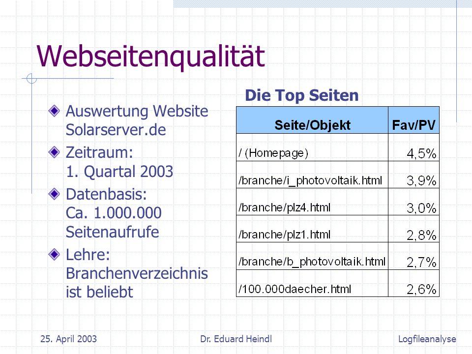 25. April 2003Dr. Eduard Heindl Webseitenqualität Auswertung Website Solarserver.de Zeitraum: 1. Quartal 2003 Datenbasis: Ca. 1.000.000 Seitenaufrufe