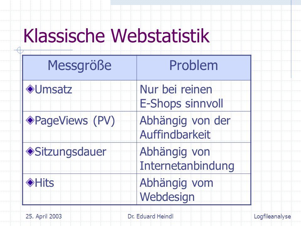 25. April 2003Dr. Eduard Heindl Klassische Webstatistik MessgrößeProblem UmsatzNur bei reinen E-Shops sinnvoll PageViews (PV)Abhängig von der Auffindb