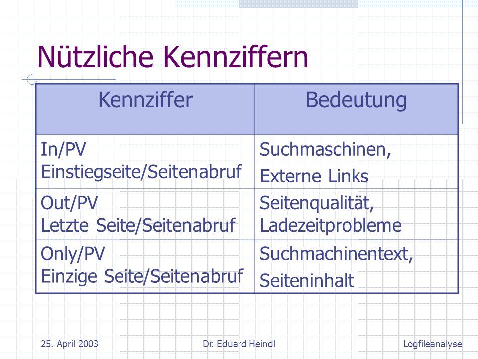 25. April 2003Dr. Eduard Heindl Nützliche Kennziffern KennzifferBedeutung In/PV Einstiegseite/Seitenabruf Suchmaschinen, Externe Links Out/PV Letzte S