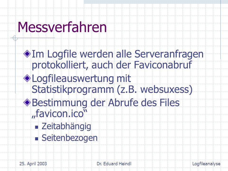 25. April 2003Dr. Eduard Heindl Messverfahren Im Logfile werden alle Serveranfragen protokolliert, auch der Faviconabruf Logfileauswertung mit Statist