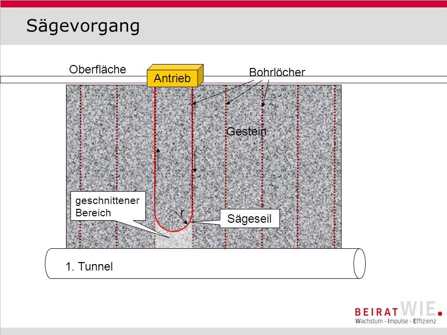 Sägevorgang Oberfläche 1. Tunnel Antrieb geschnittener Bereich Sägeseil Gestein Bohrlöcher r