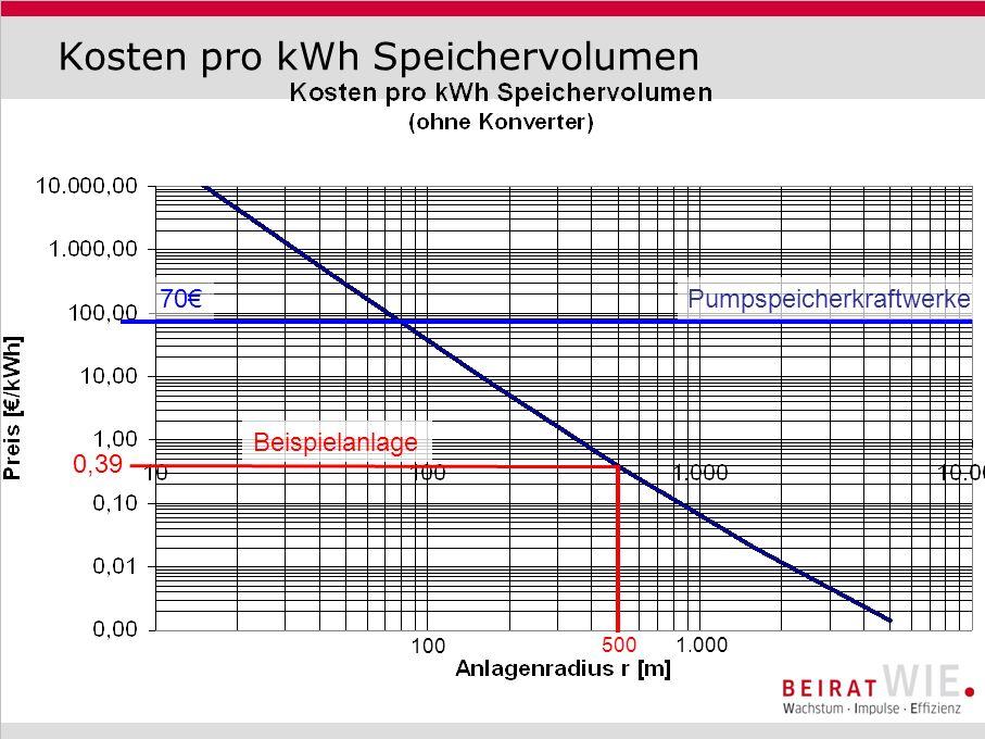 Kosten pro kWh Speichervolumen Pumpspeicherkraftwerke 0,39 500 100 1.000 Beispielanlage 70