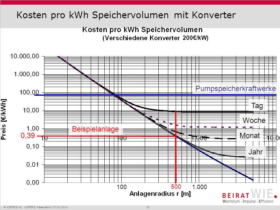 KISTERS AG KISTERS Präsentation 07/01/2014 20 Kosten pro kWh Speichervolumen mit Konverter Pumpspeicherkraftwerke 0,39 500 100 1.000 Beispielanlage Ta