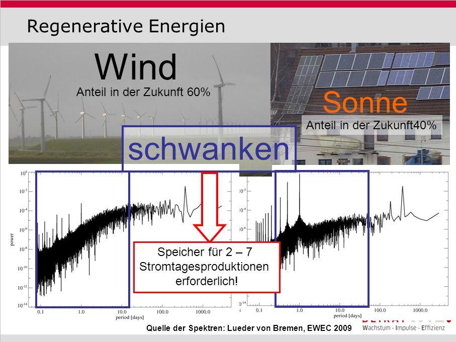 Anforderung an Speicher Energie und Leistungsdichte 2.000kWh/m² (100*Speichersee) Schnelle AnsprechzeitSchwarzstartfähig Lebensdauer(praktisch unbegrenzt) Hochstrombelastbarkeit (Generatorenabhängig) Geringe Anforderungen an Ladeelektronik (ja) Geringes Sicherheitsrisiko(Sehr gering) Hoher Wirkungsgrad(70-80%) Geringer Wartungsbedarf(ja) Einfache Bestimmung des Ladezustands(ja!) Einfaches und kosten-effizientes Recycling(ja) Nach Dirk Uwe Sauer