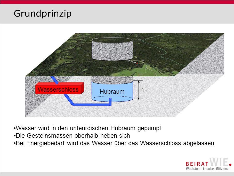 Grundprinzip Hubraum Wasserschloss h Wasser wird in den unterirdischen Hubraum gepumpt Die Gesteinsmassen oberhalb heben sich Bei Energiebedarf wird d